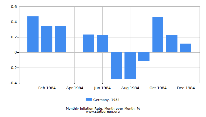 1984 Germany Inflation Rate: Month to Month
