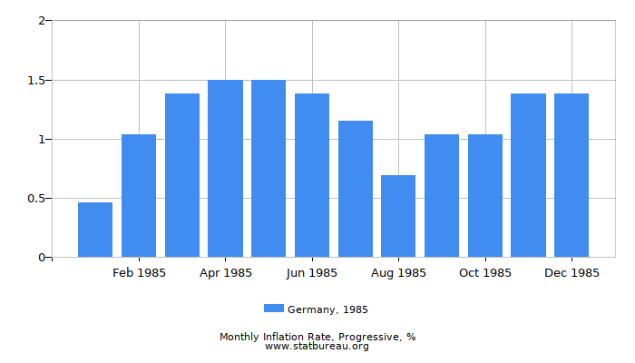 1985 Germany Progressive Inflation Rate