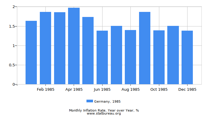 1985 Germany Inflation Rate: Year over Year