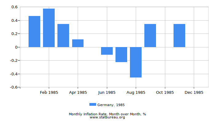 1985 Germany Inflation Rate: Month to Month