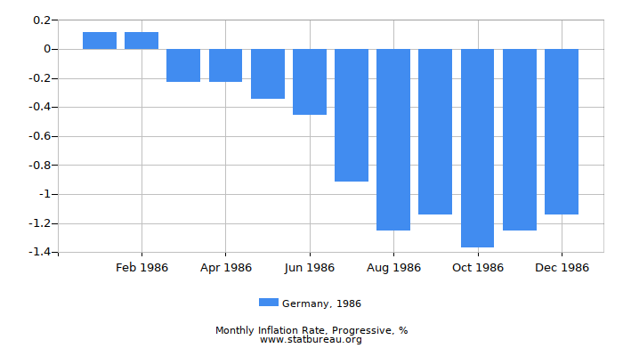 1986 Germany Progressive Inflation Rate