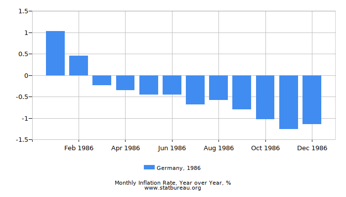 1986 Germany Inflation Rate: Year over Year