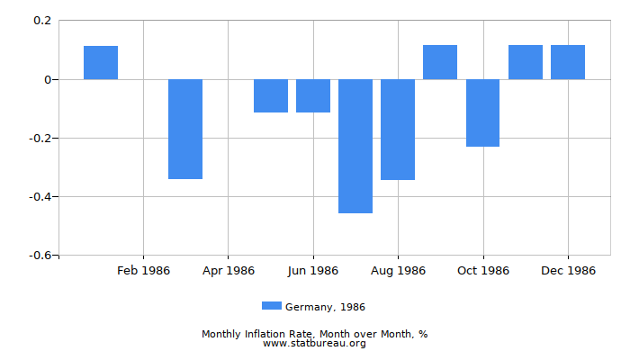 1986 Germany Inflation Rate: Month to Month