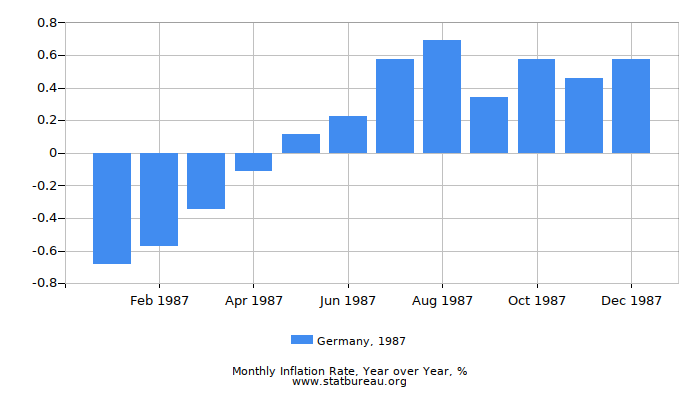 1987 Germany Inflation Rate: Year over Year