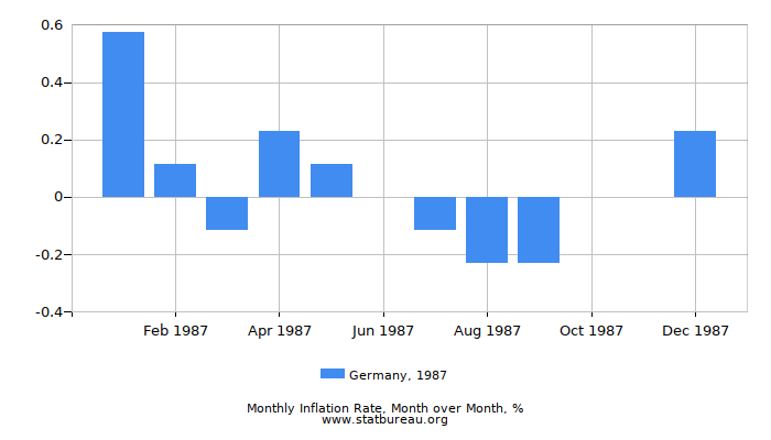 1987 Germany Inflation Rate: Month to Month