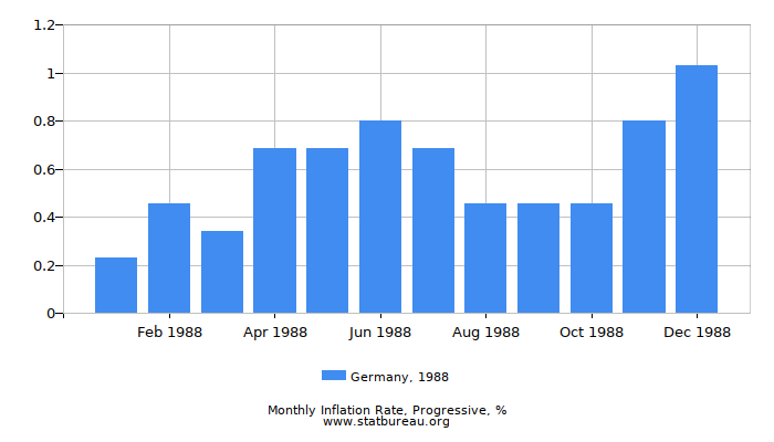 1988 Germany Progressive Inflation Rate