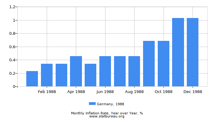 1988 Germany Inflation Rate: Year over Year