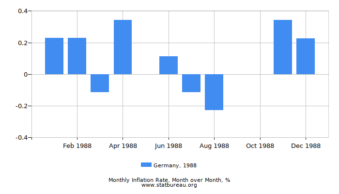 1988 Germany Inflation Rate: Month to Month