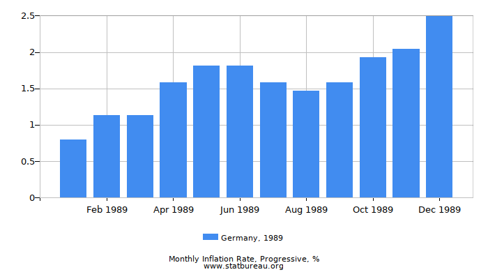 1989 Germany Progressive Inflation Rate