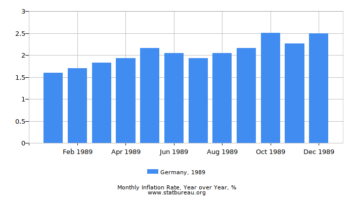 1989 Germany Inflation Rate: Year over Year