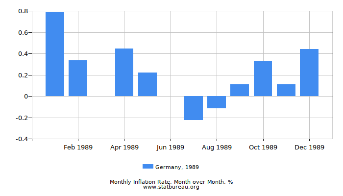 1989 Germany Inflation Rate: Month to Month