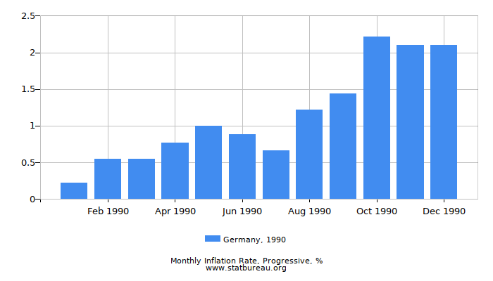1990 Germany Progressive Inflation Rate