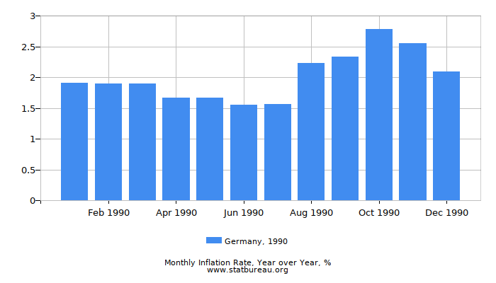 1990 Germany Inflation Rate: Year over Year