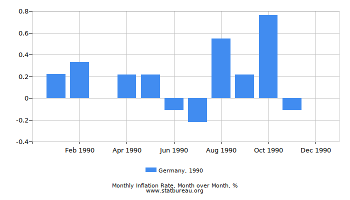 1990 Germany Inflation Rate: Month to Month