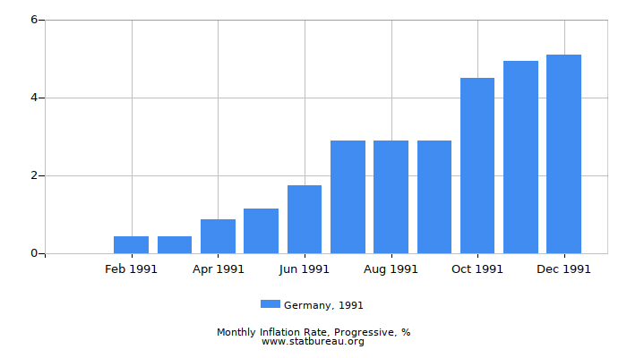 1991 Germany Progressive Inflation Rate