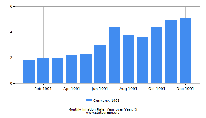 1991 Germany Inflation Rate: Year over Year