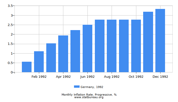 1992 Germany Progressive Inflation Rate