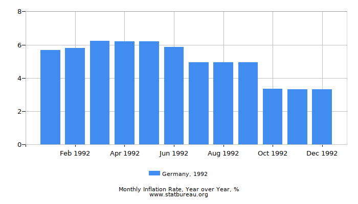 1992 Germany Inflation Rate: Year over Year