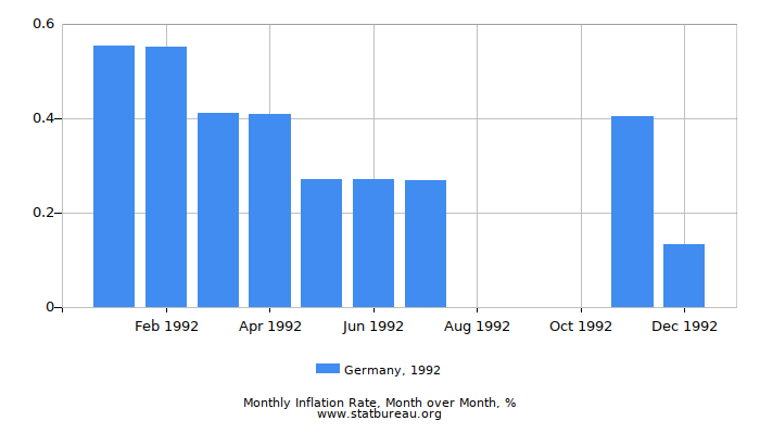 1992 Germany Inflation Rate: Month to Month
