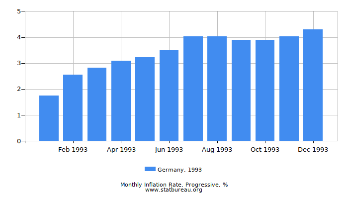 1993 Germany Progressive Inflation Rate