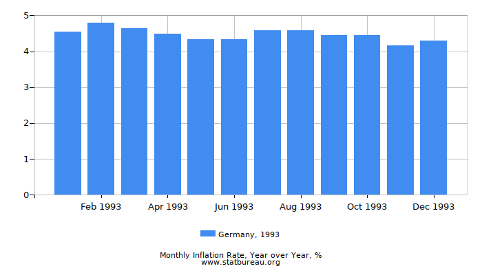 1993 Germany Inflation Rate: Year over Year