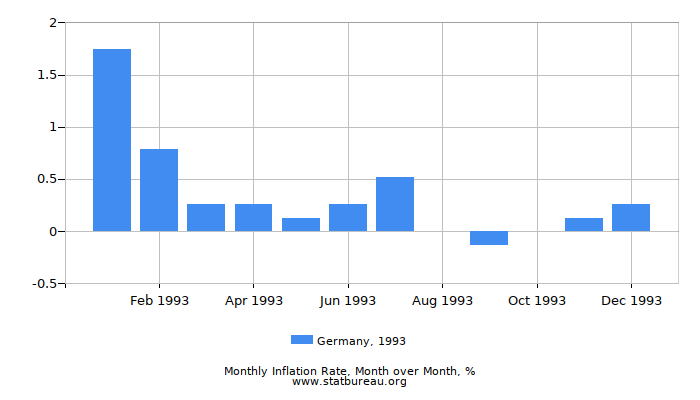 1993 Germany Inflation Rate: Month to Month