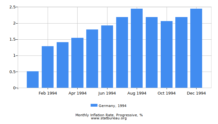 1994 Germany Progressive Inflation Rate