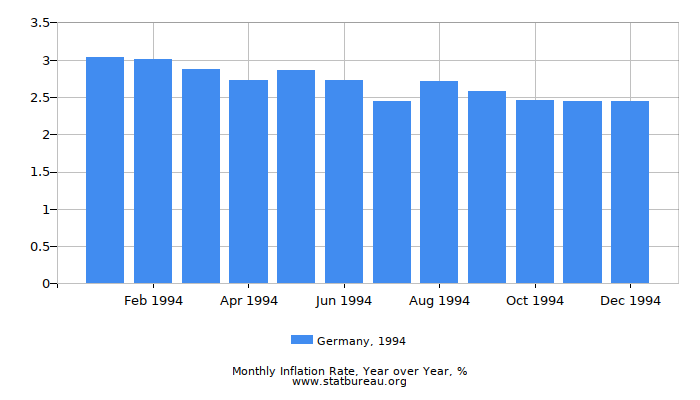 1994 Germany Inflation Rate: Year over Year