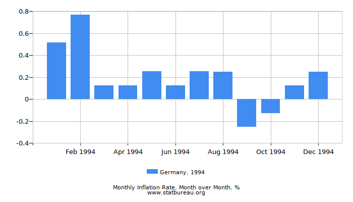 1994 Germany Inflation Rate: Month to Month