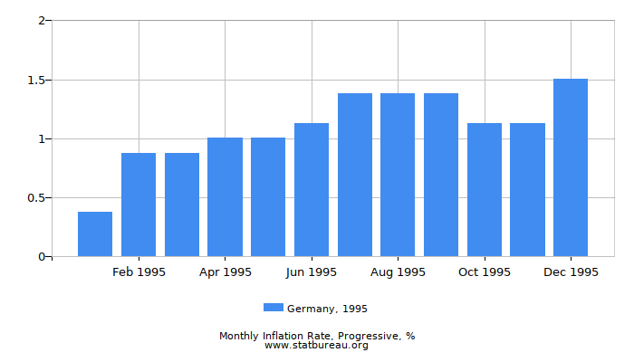 1995 Germany Progressive Inflation Rate