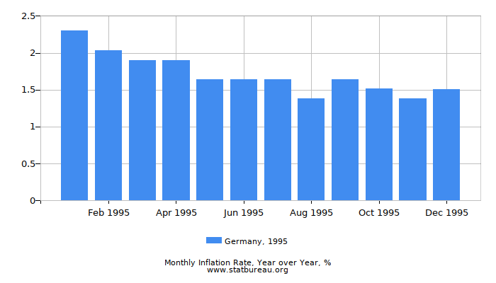 1995 Germany Inflation Rate: Year over Year