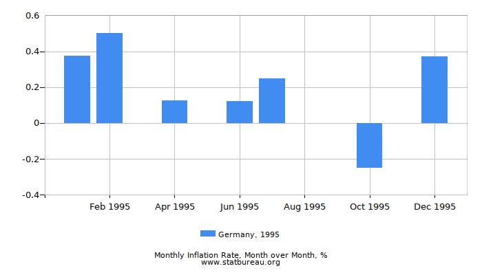 1995 Germany Inflation Rate: Month to Month