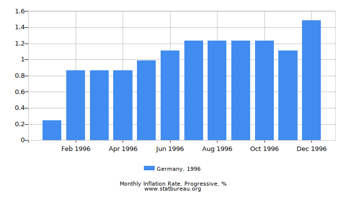 1996 Germany Progressive Inflation Rate