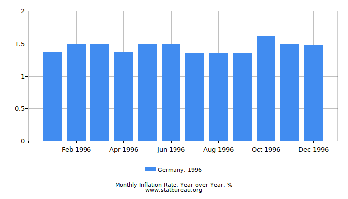1996 Germany Inflation Rate: Year over Year