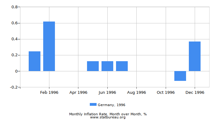 1996 Germany Inflation Rate: Month to Month