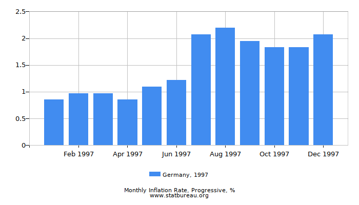 1997 Germany Progressive Inflation Rate