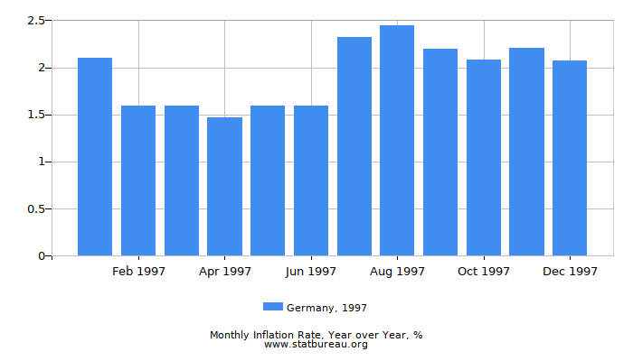 1997 Germany Inflation Rate: Year over Year