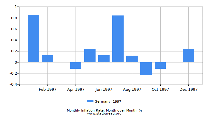 1997 Germany Inflation Rate: Month to Month