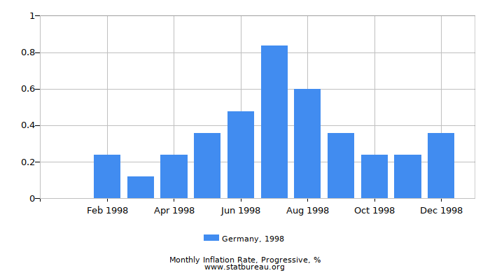1998 Germany Progressive Inflation Rate