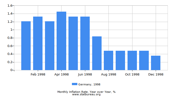 1998 Germany Inflation Rate: Year over Year