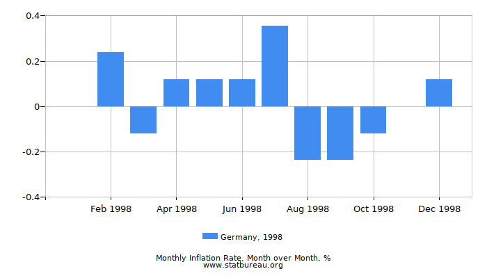 1998 Germany Inflation Rate: Month to Month