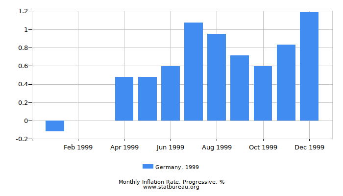 1999 Germany Progressive Inflation Rate