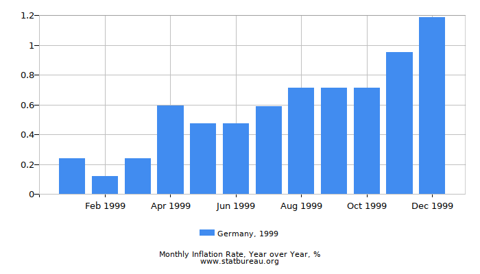 1999 Germany Inflation Rate: Year over Year