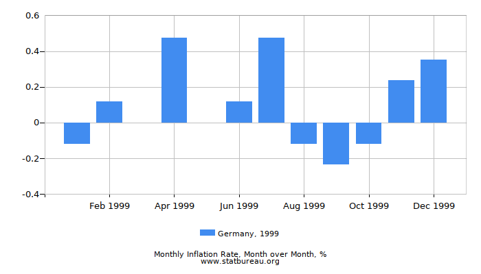 1999 Germany Inflation Rate: Month to Month