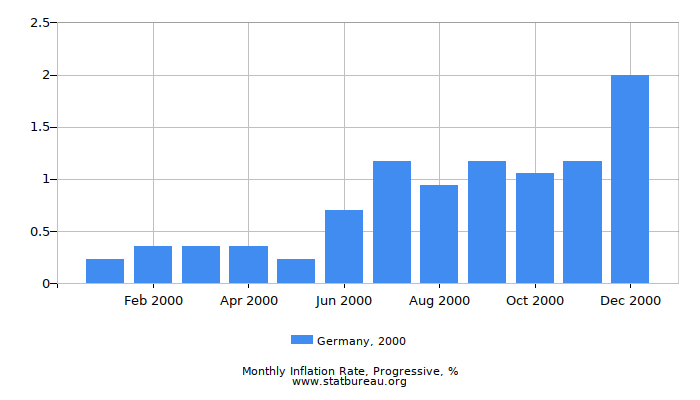 2000 Germany Progressive Inflation Rate