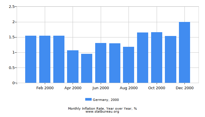 2000 Germany Inflation Rate: Year over Year