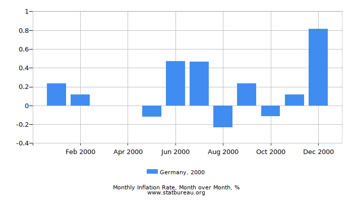 2000 Germany Inflation Rate: Month to Month
