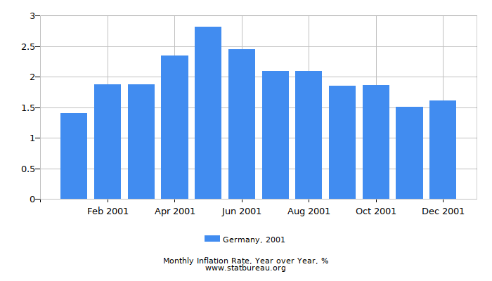 2001 Germany Inflation Rate: Year over Year