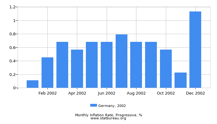 2002 Germany Progressive Inflation Rate