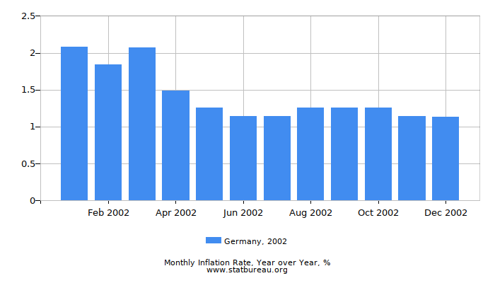 2002 Germany Inflation Rate: Year over Year